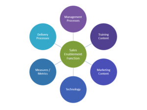 Sales enablement function